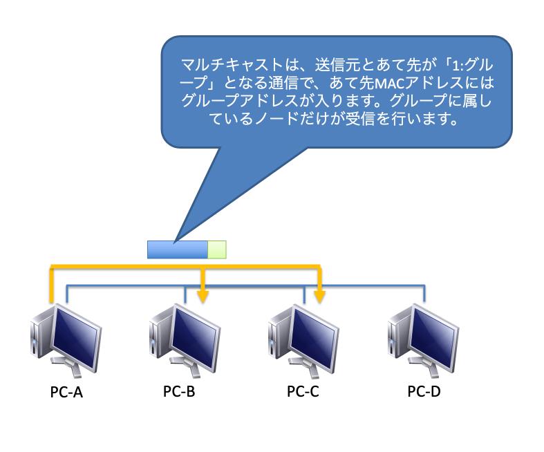 データリンク層の仕事