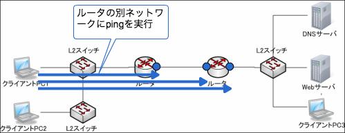 ルータの別ネットワークのインタフェースにping