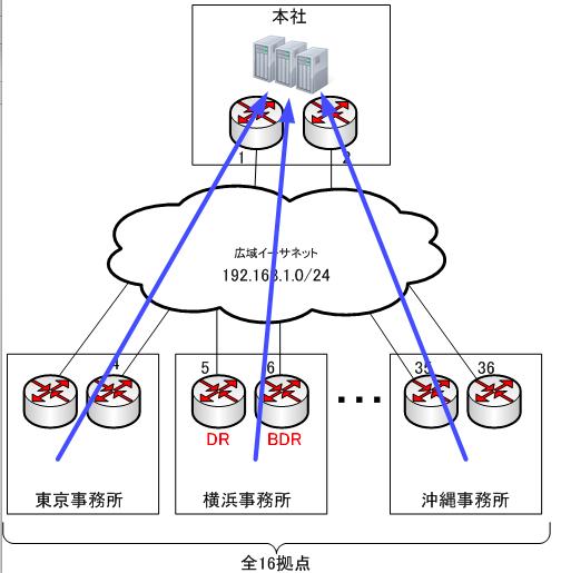交換前のネットワーク