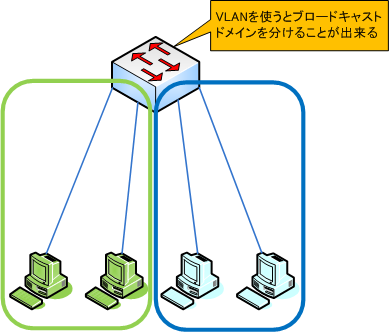 it 242 vlan Study flashcards on it 242 week 4 assignment vlan at cramcom quickly memorize the terms, phrases and much more cramcom makes it easy to get the grade you want.