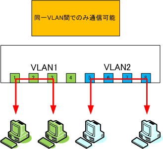 it 242 vlan Avaya ip telephones use site-specific options 176 and 242 as a method to obtain   of seconds a phone attempts to return to the previously known voice vlan.