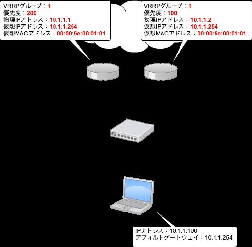 VRRPの設定例