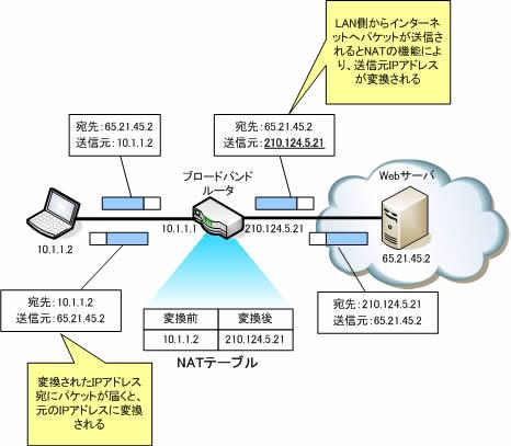 https://www.itbook.info/study/img/nat.jpg