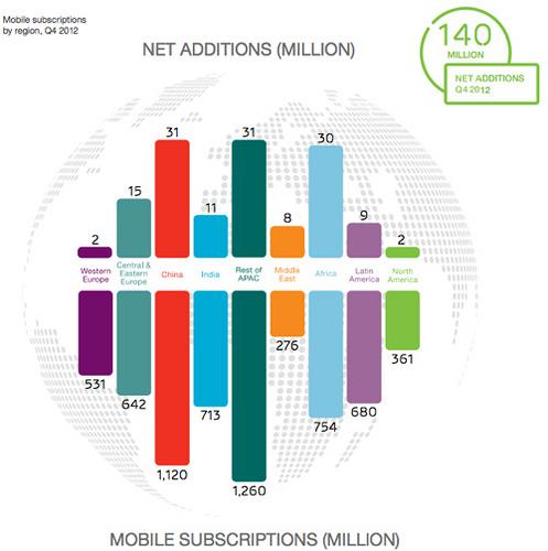 www.ericsson.com/res/docs/2013/ericsson-mobility-report-february-2013.pdf