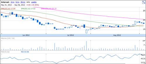 NASDAQ:APKT: 19.09 0.64 (3.47%) - Acme Packet, Inc.