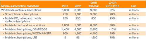 www.ericsson.com/res/docs/2012/ericsson-mobility-report-november-2012.pdf
