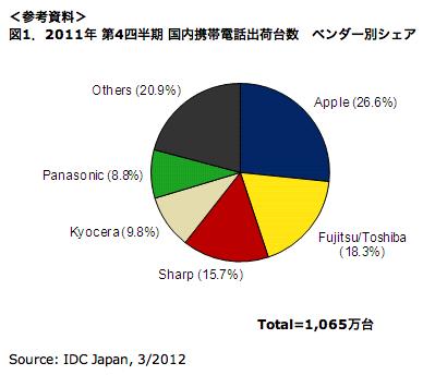 2011年第4四半期および2011年国内携帯電話市場規模を発表