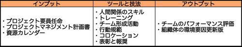 プロジェクト・チーム編成