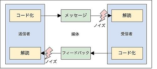 コミュニケーション・モデル