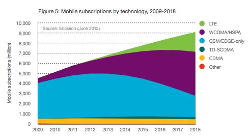 www.ericsson.com/res/docs/2013/ericsson-mobility-report-june-2013.pdf