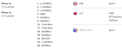 Apple - iPhone 5 - View countries with supported LTE networks.