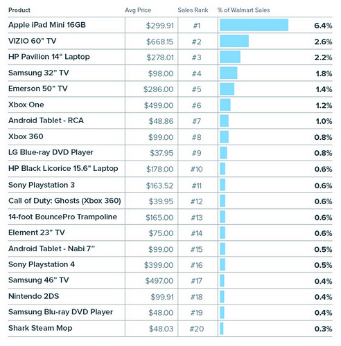 InfoScout-Walmart-Black-Friday-top-20