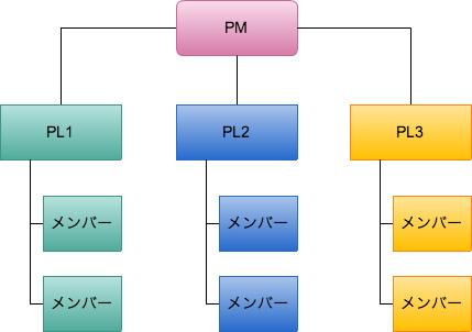 階層型のチャート
