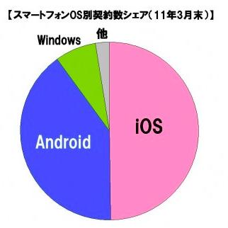 スマートフォン市場規模の推移・予測(11年7月) - 株式会社 MM総研