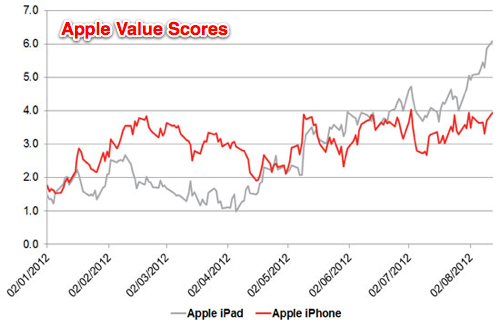 Apple-VALUE