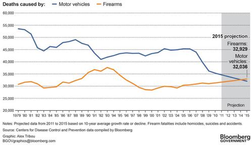ネットワークエンジニアが日々の出来事を語る                        アメリカで銃による死者数が交通事故による死者数を越えたようです検索著書特集最近の投稿カテゴリーアーカイブITBOOK