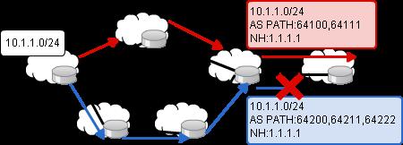通常のBGP動作