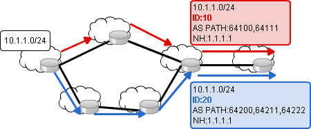 BGP add-pathの動作