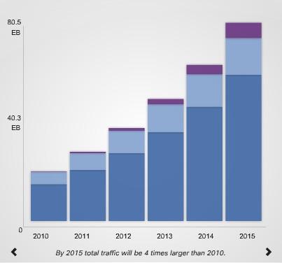 Ciscoによる2015年までのトラフィック予測