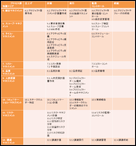 プロジェクトマネジメントのプロセスマップ