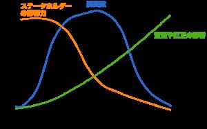 ライフサイクルの特徴