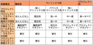 5つの組織体系