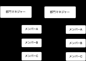 機能型組織