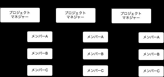 プロジェクト型組織