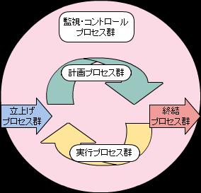 プロジェクトマネジメント・プロセスの相互作用